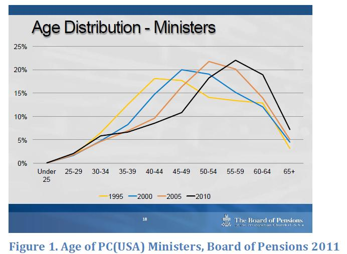 Statistics graph from board of pensions