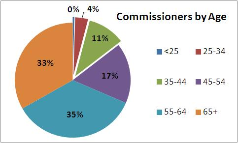 A pie chart depicting the age of commissioners to the 221st General Assembly (2014). Larger pieces of the chart designate older commissioners: 35% are 55-64 (turquoise); 33% are 65+ (orange); and 17% are 45-54 (purple). The remaining pieces are: green, 11% 35-44; red, 4% 25-34 and blue, 0.47% under 25.