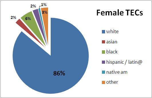 A pie chart depicting the race of female Teaching Elder Commissioners - dominated by a large blue portion designating 86% are white, 6% Black (marked in green), 2% Asian (red), 2% Latina (purple), 1% Native American (turquoise), and 3% other (orange).
