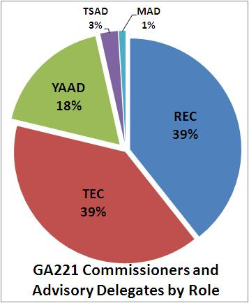 a pie chart with the commissioner and advisory delegate roles and the % of the whole for each - 39% are TEc, 39% REC, 18% YAAD, 3% TSAD, 1% MAD, EADs were not in the data set received on April 24, 2014